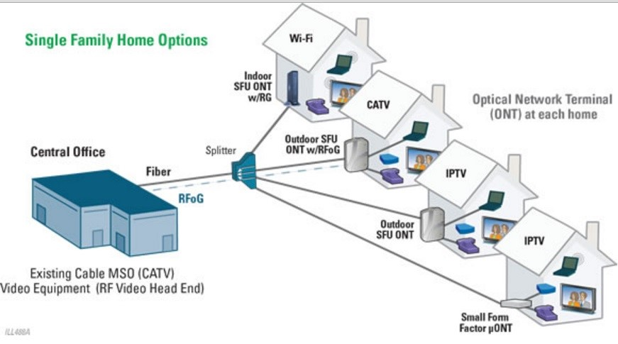 Pon Passive Optical Network Modern Edge Technologies
